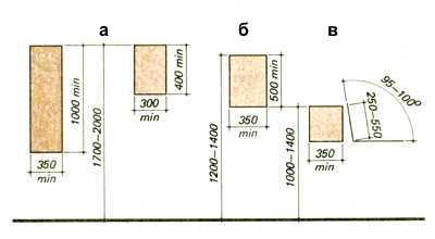 Оптимальные размеры мебели